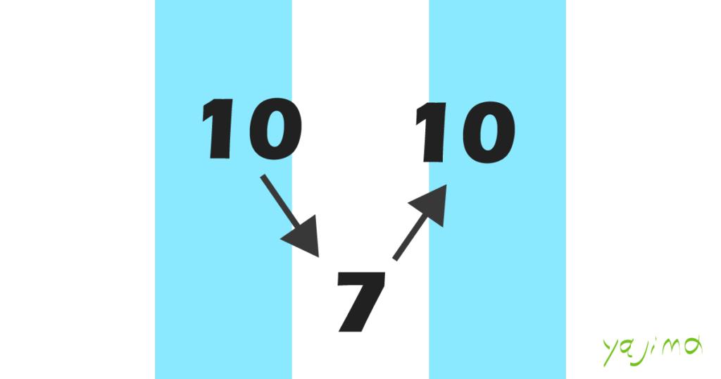 ブログ・矢嶋ストーリーnewsの「ワールドカップ2018 メッシ選手は」という記事のOGP画像です。 この記事では、アルゼンチン代表チームのメンバー、リオネル・メッシ Lionel Andrés Messi Cuccittini 選手の対フランス戦での活躍を紹介しています。 彼は試合中にポジションを10番から7番へ変更。味方を逆転に導いた後、 ポジションを再び10番へ戻します。その推移をイラストで表現しました。 アルゼンチン代表のユニフォームである、淡い水色と白の縦縞ストライプを 背景色に使い、その上に「10→7→10」の文字をV字に配置しました。 彼の試合中の動きを図案化したのです。矢嶋剛・画。