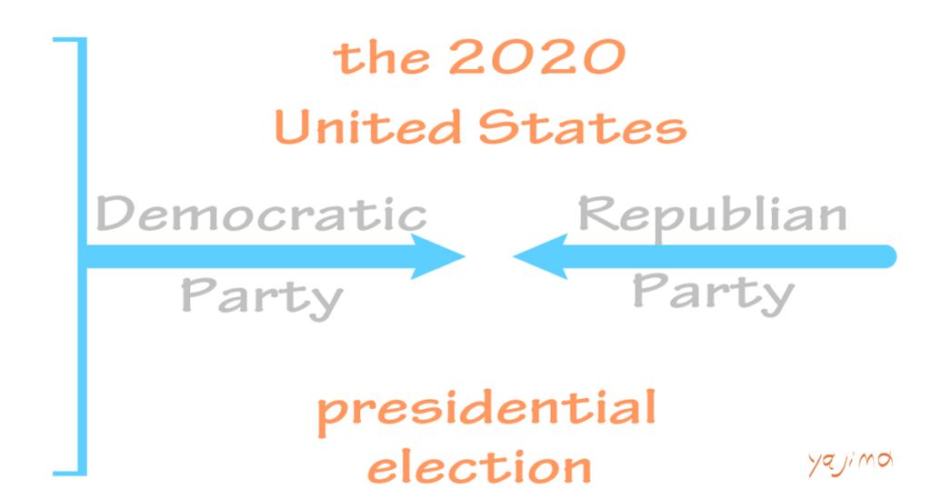 """ブログ・矢嶋ストーリーnewsの「アメリカ大統領選挙の良いところ」という記事のOGP画像です。 2020年の米大統領選挙を取り上げているので、画像中央に """"the 2020 United States presidential election""""の文字。画像右に 現職のトランプ大統領を統一候補とする共和党Republican Partyを表す一本の太い矢印。 画像左に20名から統一候補を選んでいる民主党Democratic Partyを表す裾野の広い矢印。 二つの矢印は画像の中央部で切っ先を突き合せようとしています。矢嶋剛・画。"""